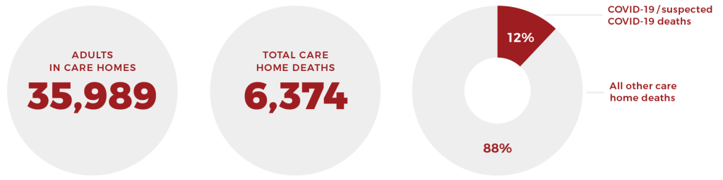 Adults in care homes 35989, total care home deaths 6374, COVID deaths 12%